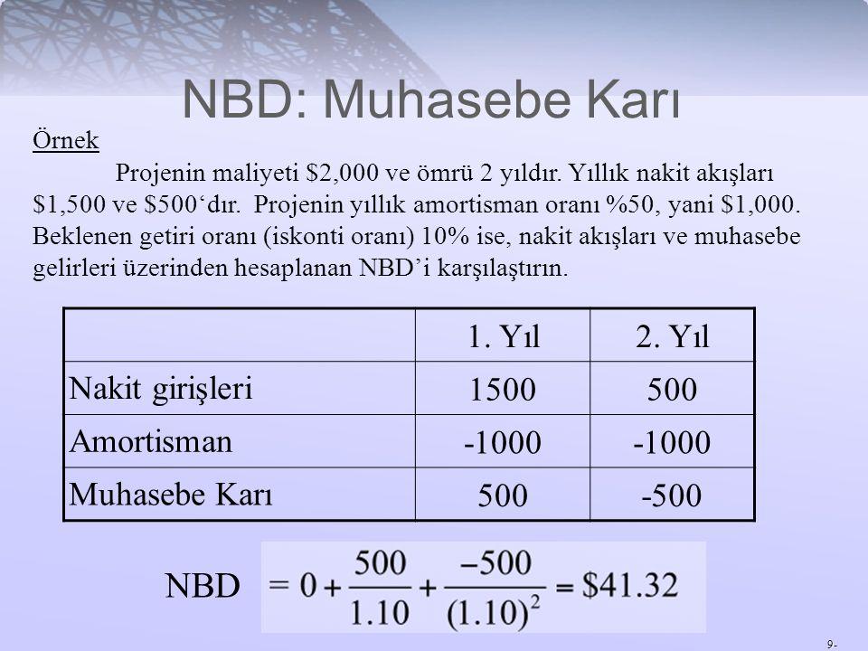 9- NBD: Muhasebe Karı Örnek Projenin maliyeti $2,000 ve ömrü 2 yıldır. Yıllık nakit akışları $1,500 ve $500'dır. Projenin yıllık amortisman oranı %50,