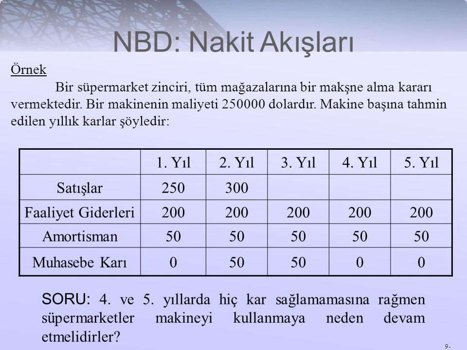 9- Nakit Akışlarının Hesaplanması Nakit akışları üç parçadan oluşur: Toplam NA = + sermaye yatırımlarından doğan NA + çalışma sermayesindeki değişmenin NA + faaliyet giderlerinen doğan NA Faaliyet Giderlerinden Doğan NA = Faaliyet Karları - Maliyet - Vergiler