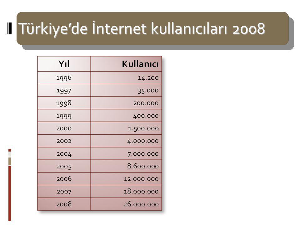Türkiye'de İnternet kullanıcıları 2008 Türkiye'de hanelerin yüzde 24.47'si internete erişim imkanına sahip. Evden erişim olanaklarına sahip olanların