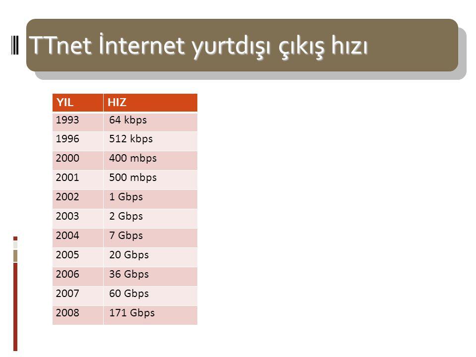 TTnet İnternet yurtdışı çıkış hızı YILHIZ 1993 64 kbps 1996 512 kbps 2000 400 mbps 2001 500 mbps 2002 1 Gbps 2003 2 Gbps 2004 7 Gbps 2005 20 Gbps 2006 36 Gbps 2007 60 Gbps 2008 171 Gbps TTNT backbone yurtdışı bağlantıları… 2003 yılından 2008 yılı ağustos ayına kadar artış yaklaşık 85 kat.