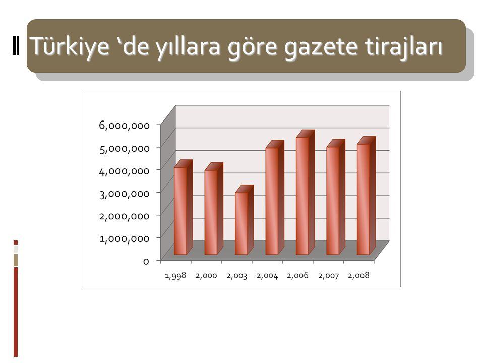Türkiye 'de yıllara göre gazete tirajları Ulusal düzeyde dağıtımı gerçekleştirilen 38 gazetenin 2008 yılı sonu toplam tirajı 4 milyon 882 bindi.