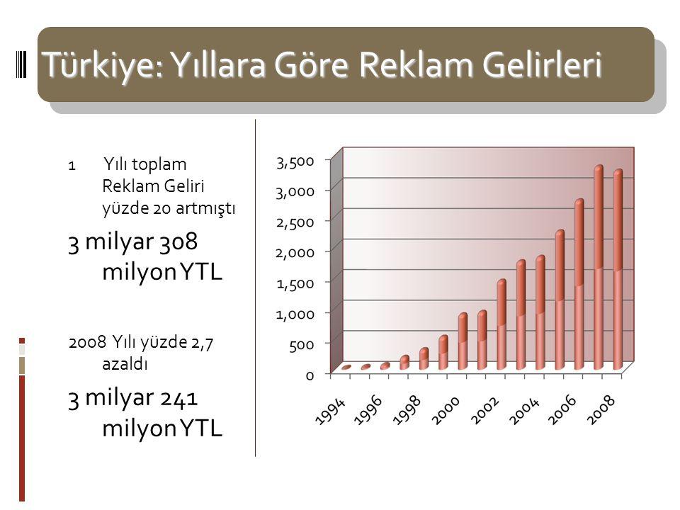 Türkiye: Yıllara Göre Reklam Gelirleri 1 Yılı toplam Reklam Geliri yüzde 20 artmıştı 3 milyar 308 milyon YTL 2008 Yılı yüzde 2,7 azaldı 3 milyar 241 m
