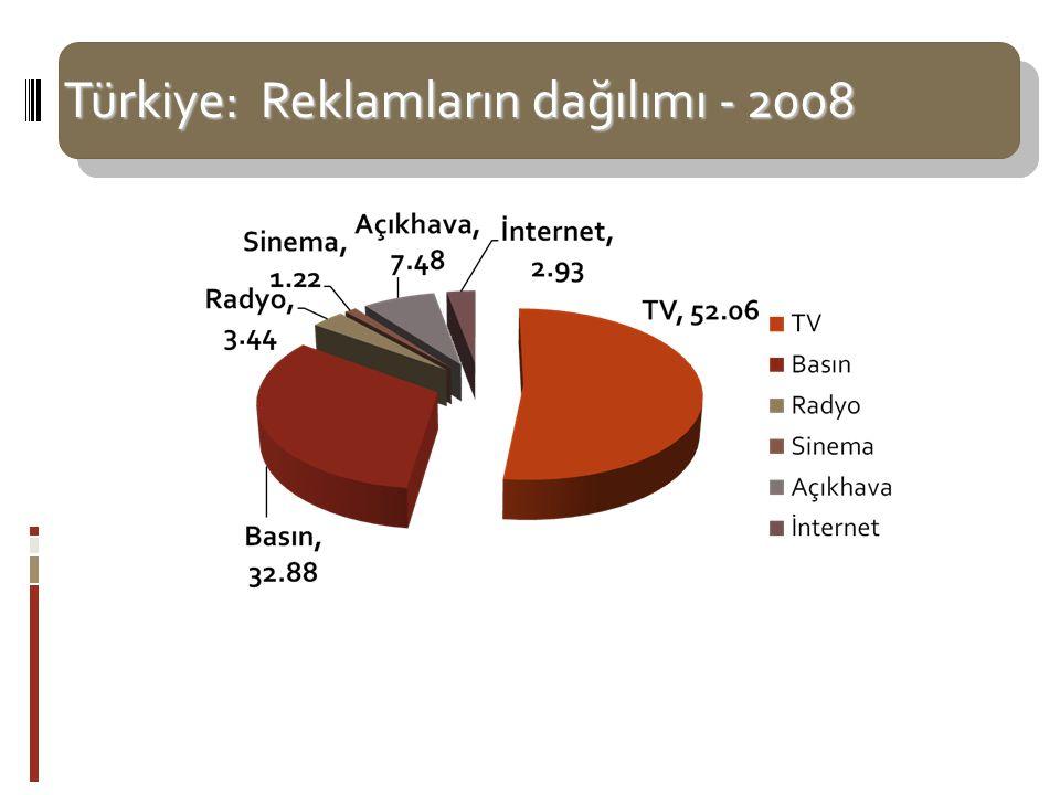 Türkiye: Reklamların dağılımı - 2008 Kaynak: Reklamcılar Derneği – 2008 - http://www.rd.org.tr/