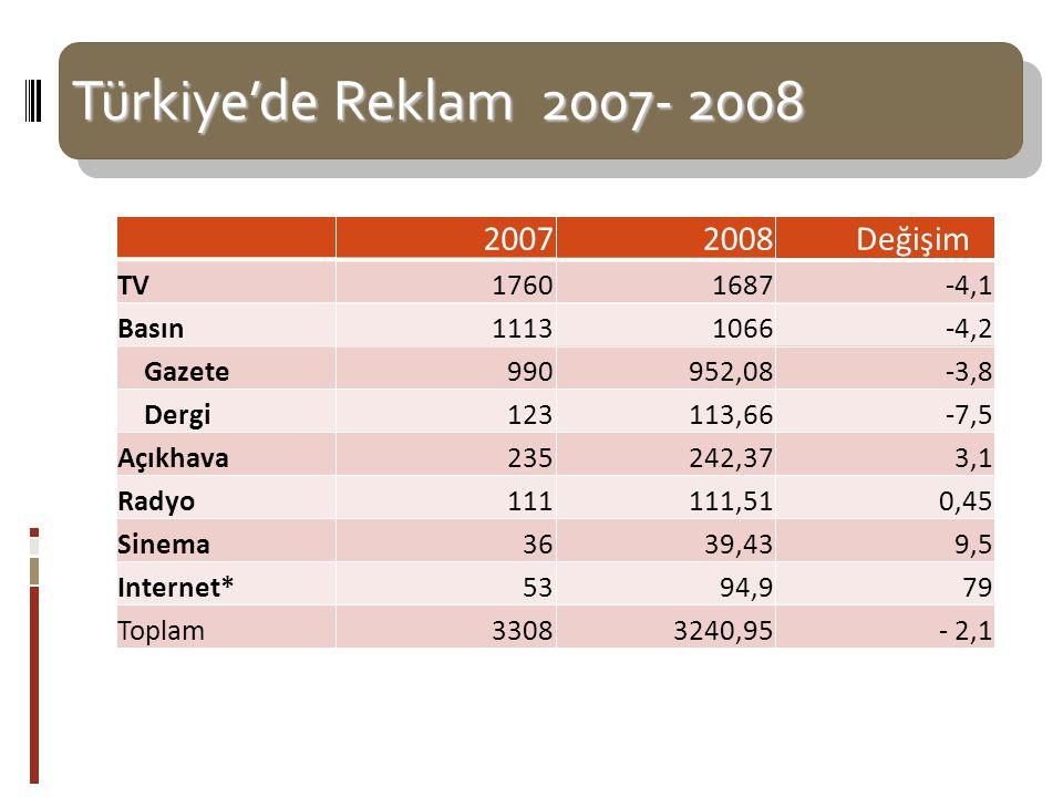 Türkiye'de Reklam 2007- 2008 Türkiye'de Reklam 2007- 2008 20072008 Değişim TV17601687-4,1 Basın11131066-4,2 Gazete990952,08-3,8 Dergi123113,66-7,5 Açıkhava235242,373,1 Radyo111111,510,45 Sinema3639,439,5 Internet*5394,979 Toplam33083240,95 - 2,1