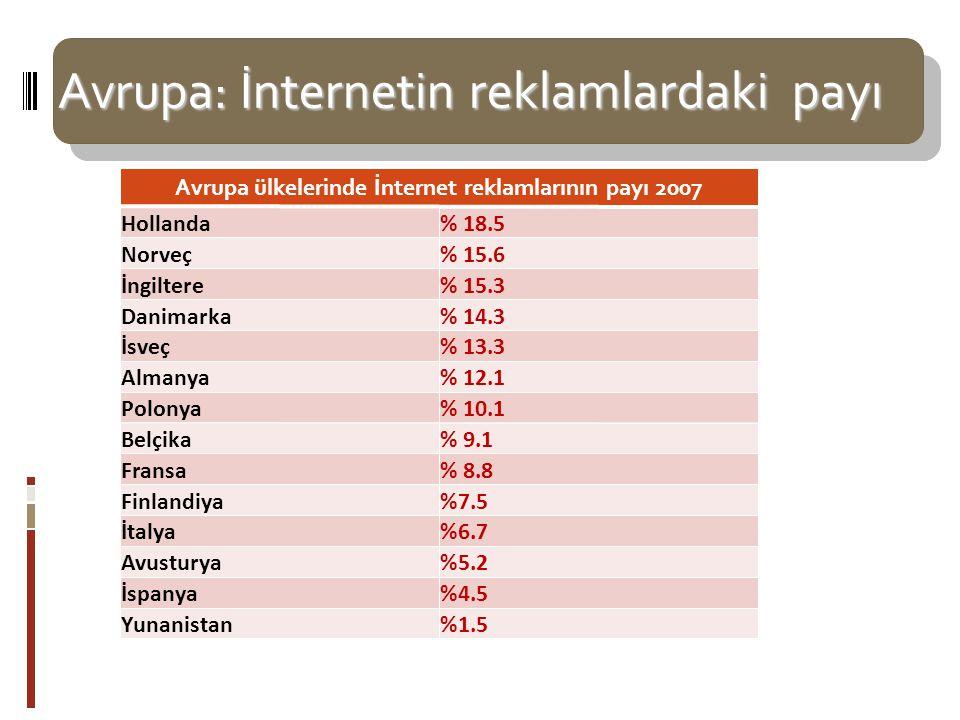 Avrupa: İnternetin reklamlardaki payı Avrupa ülkelerinde İnternet reklamlarının payı 2007 Hollanda% 18.5 Norveç% 15.6 İngiltere% 15.3 Danimarka% 14.3 İsveç% 13.3 Almanya% 12.1 Polonya% 10.1 Belçika% 9.1 Fransa% 8.8 Finlandiya%7.5 İtalya%6.7 Avusturya%5.2 İspanya%4.5 Yunanistan%1.5 Kaynak: Medyanet