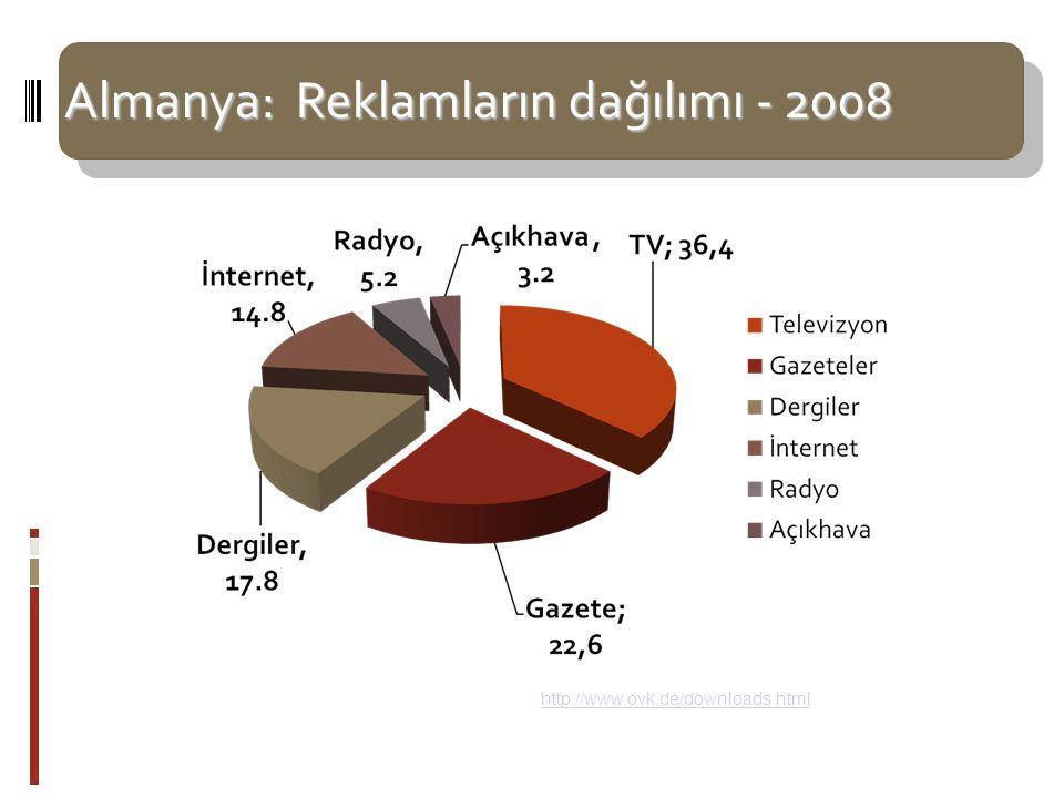 Almanya: Reklamların dağılımı - 2008 Kaynak: OVK (Online Vemarkterkreis ) Almanya 2008 – http://www.ovk.de/downloads.html -http://www.ovk.de/downloads.html Almanya'da İnternet Reklamlarından sağlanan gelir 2008'de 3,6 milyar Euro oldu.