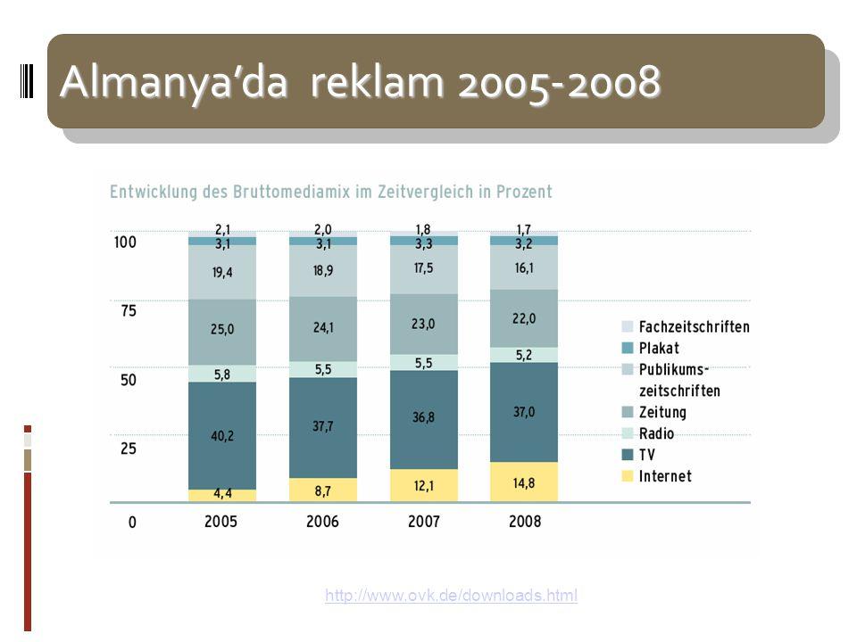 Almanya'da reklam 2005-2008 Almanya'da reklam 2005-2008 Kaynak: OVK Almanya 2008 – http://www.ovk.de/downloads.htmlhttp://www.ovk.de/downloads.html
