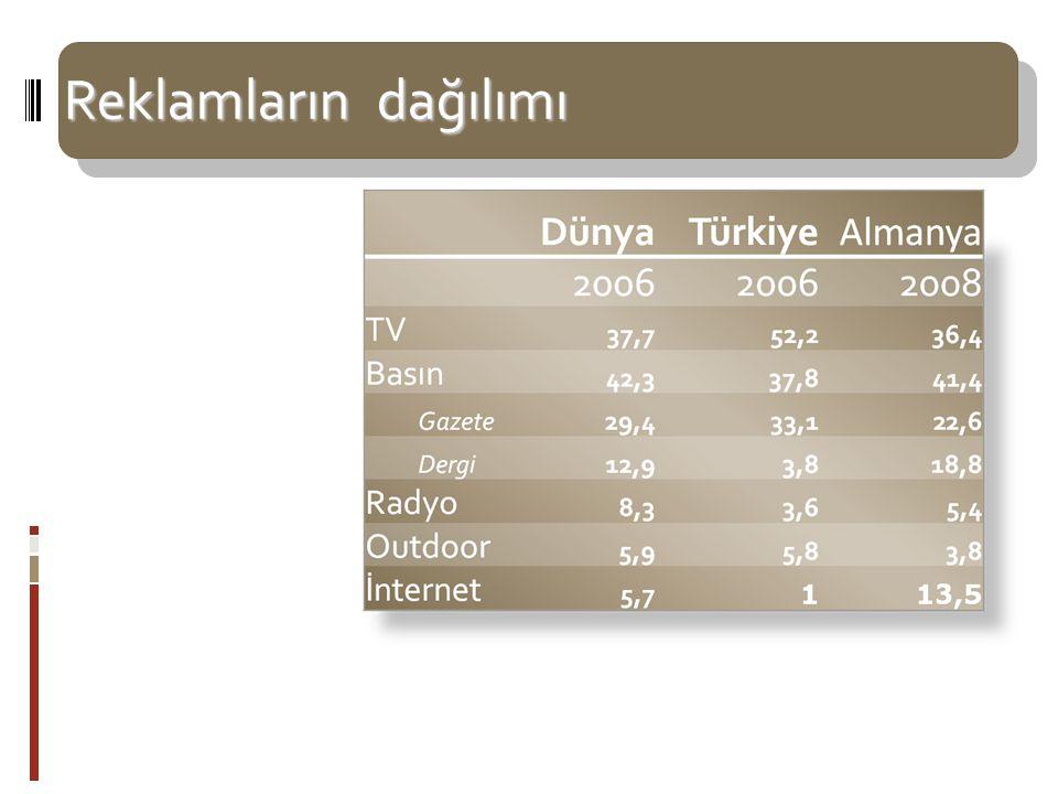Reklamların dağılımı TV'de Türkiye'nin payı daha yüksek. Dergilerde çok düşük. İnternette oranımız az.