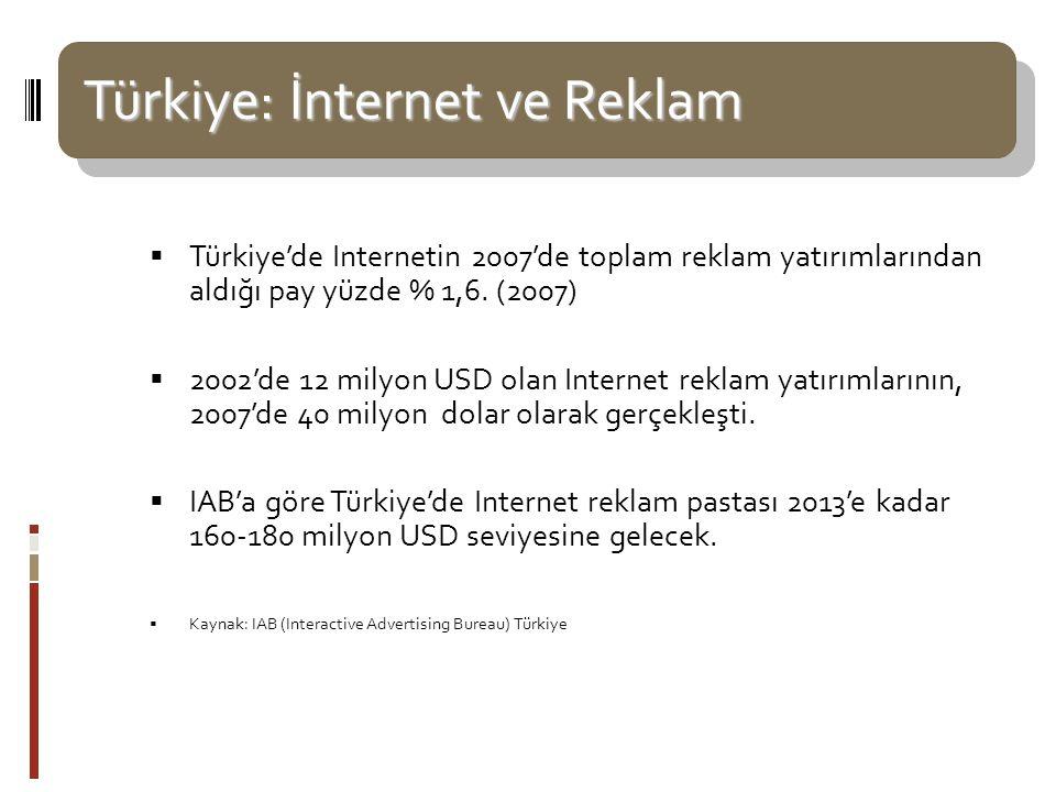 Türkiye: İnternet ve Reklam Türkiye: İnternet ve Reklam  Türkiye'de Internetin 2007'de toplam reklam yatırımlarından aldığı pay yüzde % 1,6. (2007) 