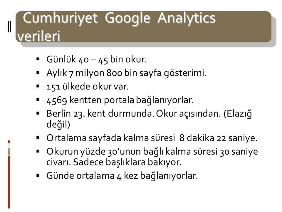 Cumhuriyet Google Analytics verileri Cumhuriyet Google Analytics verileri  Günlük 40 – 45 bin okur.  Aylık 7 milyon 800 bin sayfa gösterimi.  151 ü