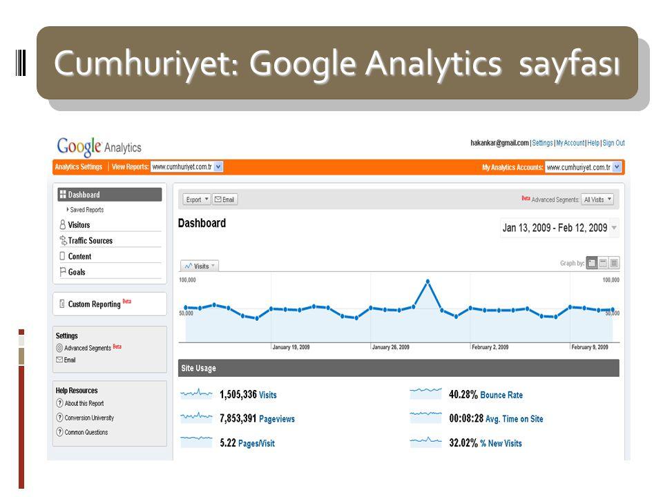 Cumhuriyet: Google Analytics sayfası Cumhuriyet: Google Analytics sayfası