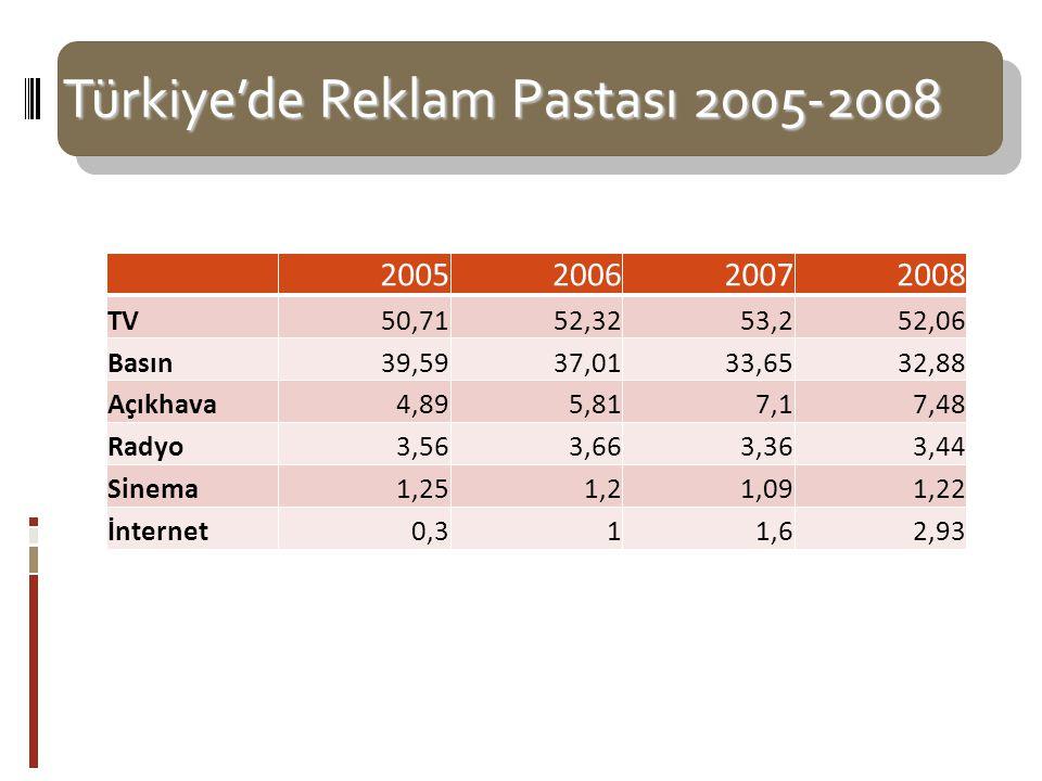 Türkiye'de Reklam Pastası 2005-2008 2005200620072008 TV50,7152,3253,252,06 Basın39,5937,0133,6532,88 Açıkhava4,895,817,17,48 Radyo3,563,663,363,44 Sinema1,251,21,091,22 İnternet0,311,62,93