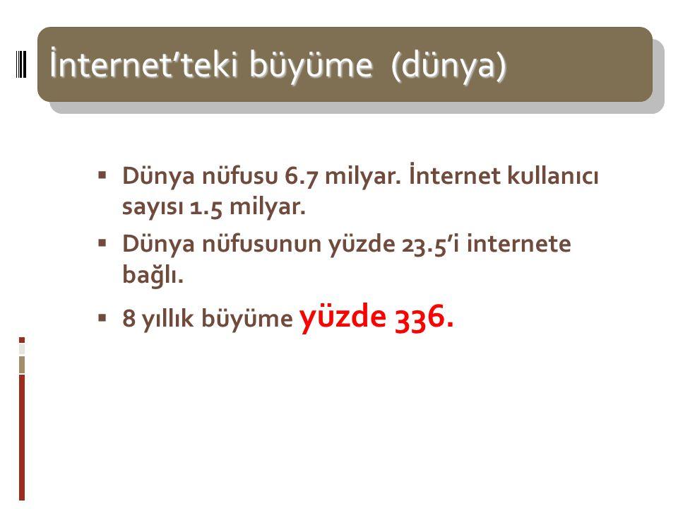 İnternet'teki büyüme (dünya)  İnternet'teki büyüme (dünya)   Dünya nüfusu 6.7 milyar. İnternet kullanıcı sayısı 1.5 milyar.  Dünya nüfusunun yüzde