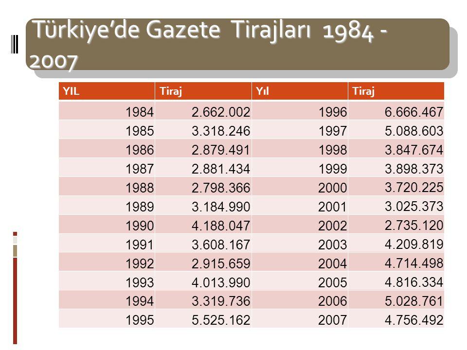Türkiye'de Gazete Tirajları 1984 - 2007 Türkiye'de Gazete Tirajları 1984 - 2007 YILTirajYılTiraj 19842.662.00219966.666.467 19853.318.24619975.088.603