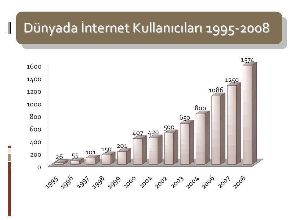 Dünyada İnternet 2008 Kaynak: Mustafa Akgül – İnternet Haftası konuşması Nisan 2009