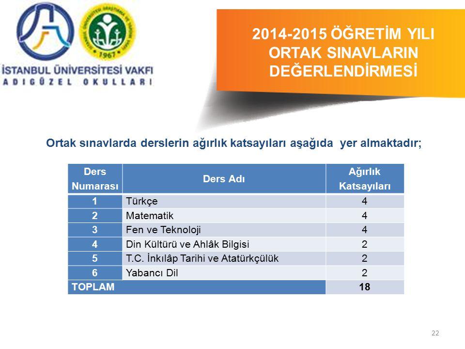 22 2014-2015 ÖĞRETİM YILI ORTAK SINAVLARIN DEĞERLENDİRMESİ 2014-2015 ÖĞRETİM YILI Ortak sınavlarda derslerin ağırlık katsayıları aşağıda yer almaktadı