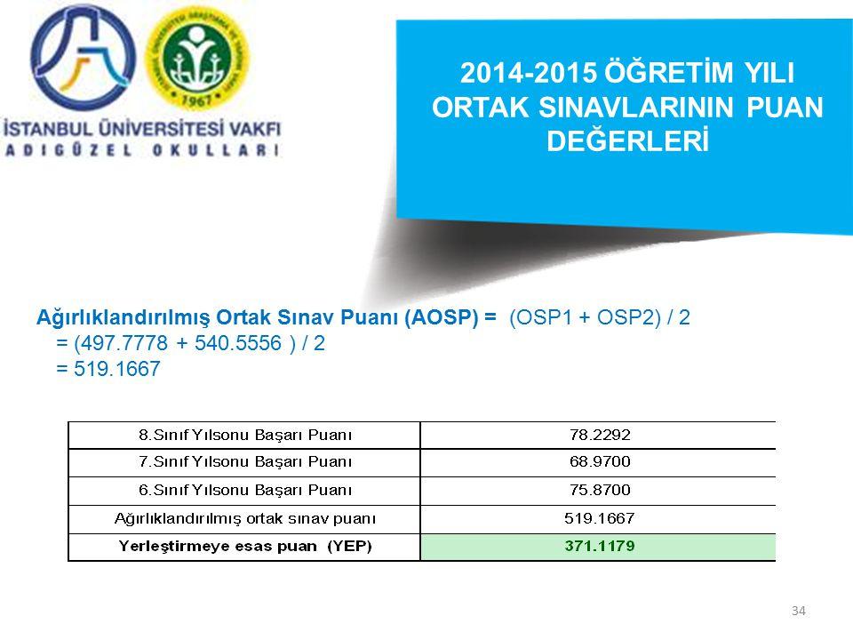 34 2014-2015 ÖĞRETİM YILI ORTAK SINAVLARININ PUAN DEĞERLERİ Ağırlıklandırılmış Ortak Sınav Puanı (AOSP) = (OSP1 + OSP2) / 2 = (497.7778 + 540.5556 ) /