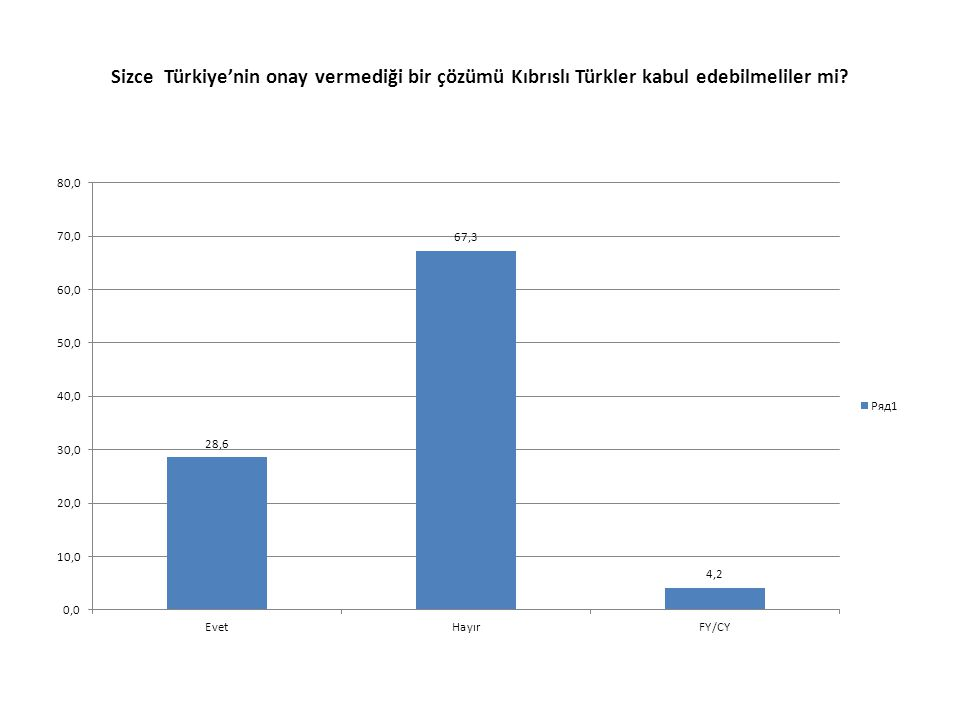 Sizce Türkiye'nin onay vermediği bir çözümü Kıbrıslı Türkler kabul edebilmeliler mi?