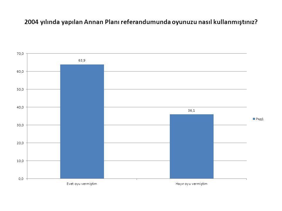 2004 yılında yapılan Annan Planı referandumunda oyunuzu nasıl kullanmıştınız