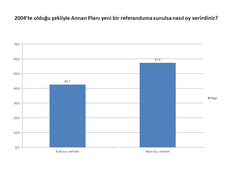 2004'te olduğu şekliyle Annan Planı yeni bir referanduma sunulsa nasıl oy verirdiniz?