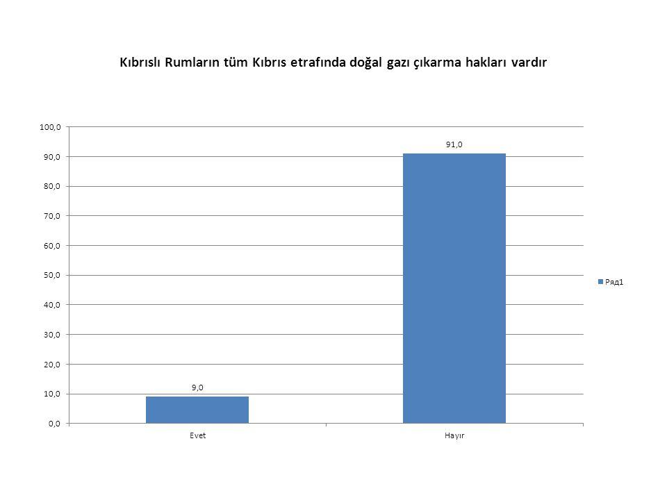 Kıbrıslı Rumların tüm Kıbrıs etrafında doğal gazı çıkarma hakları vardır
