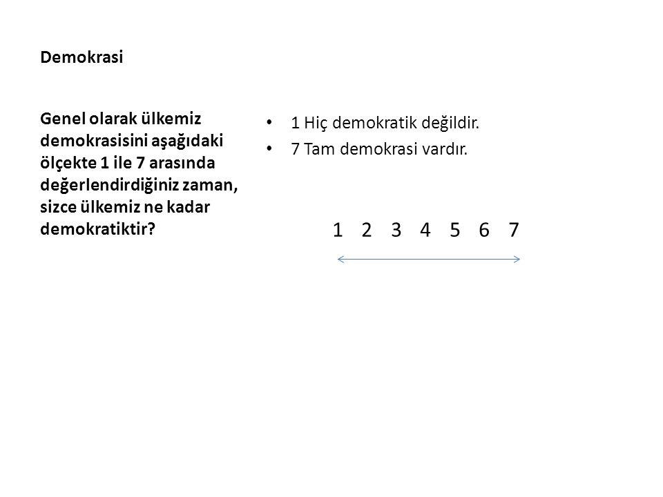 Demokrasi 1 Hiç demokratik değildir. 7 Tam demokrasi vardır. 1 2 3 4 5 6 7 Genel olarak ülkemiz demokrasisini aşağıdaki ölçekte 1 ile 7 arasında değer