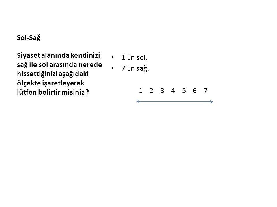 Sol-Sağ 1 En sol, 7 En sağ. 1 2 3 4 5 6 7 Siyaset alanında kendinizi sağ ile sol arasında nerede hissettiğinizi aşağıdaki ölçekte işaretleyerek lütfen
