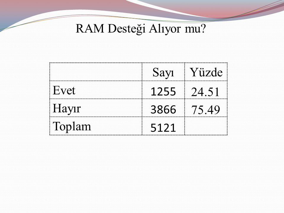 RAM Desteği Alıyor mu SayıYüzde Evet 1255 24.51 Hayır 3866 75.49 Toplam 5121