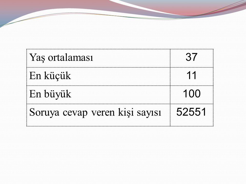 Yaş ortalaması 37 En küçük 11 En büyük 100 Soruya cevap veren kişi sayısı 52551