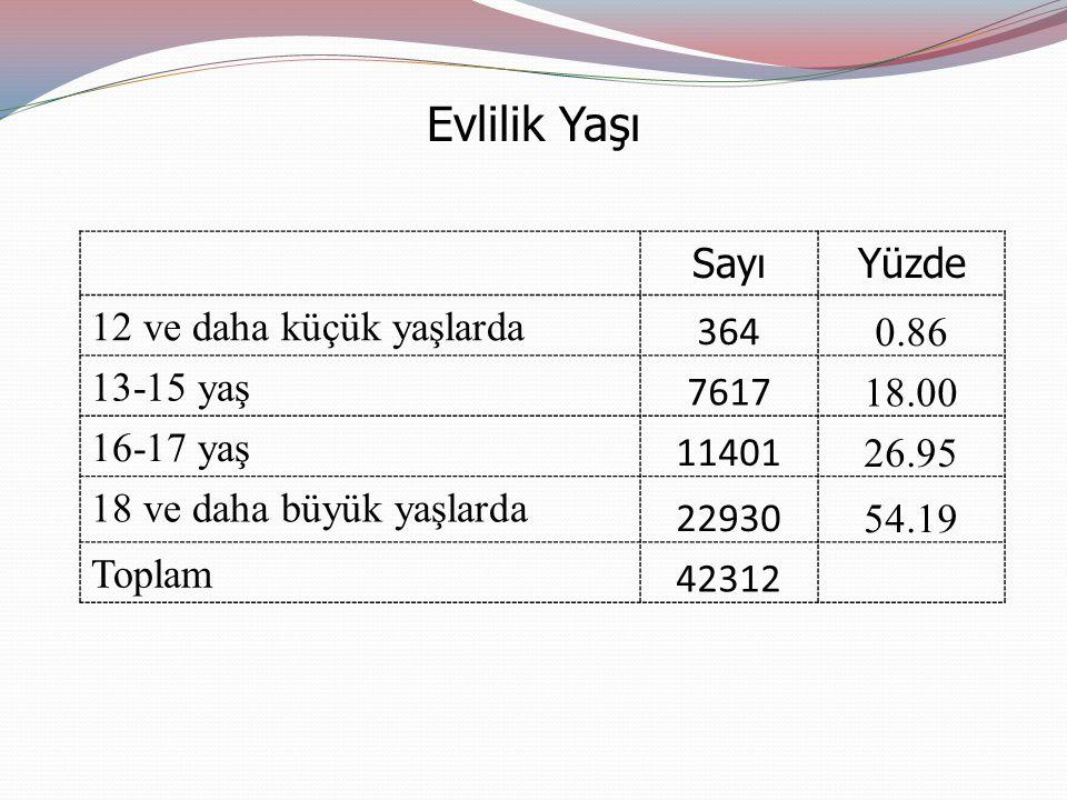 Evlilik Yaşı SayıYüzde 12 ve daha küçük yaşlarda 364 0.86 13-15 yaş 7617 18.00 16-17 yaş 11401 26.95 18 ve daha büyük yaşlarda 22930 54.19 Toplam 42312