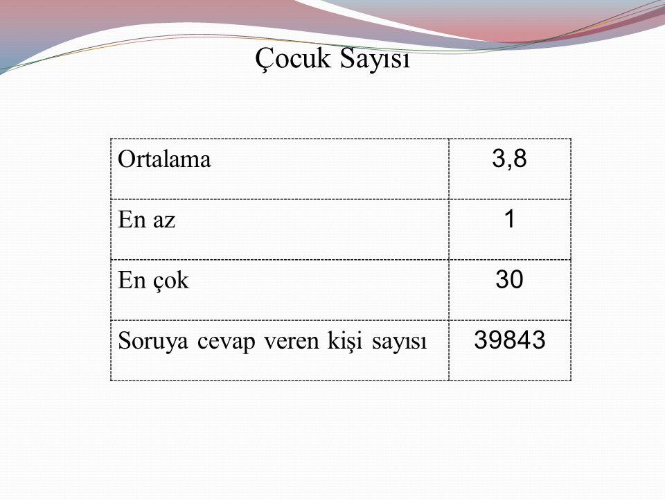 Çocuk Sayısı Ortalama 3,8 En az 1 En çok 30 Soruya cevap veren kişi sayısı 39843