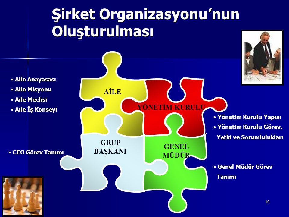 10 Şirket Organizasyonu'nun Oluşturulması Yönetim Kurulu Yapısı Yönetim Kurulu Görev, Yetki ve Sorumlulukları CEO Görev Tanımı Genel Müdür Görev Tanım