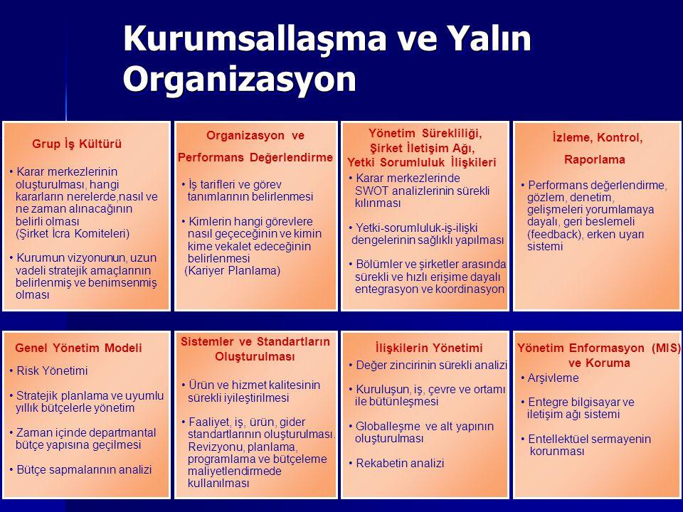 11 Kurumsallaşma ve Yalın Organizasyon Karar merkezlerinin oluşturulması, hangi kararların nerelerde,nasıl ve ne zaman alınacağının belirli olması (Şirket İcra Komiteleri) Kurumun vizyonunun, uzun vadeli stratejik amaçlarının belirlenmiş ve benimsenmiş olması Grup İş Kültürü İş tarifleri ve görev tanımlarının belirlenmesi Kimlerin hangi görevlere nasıl geçeceğinin ve kimin kime vekalet edeceğinin belirlenmesi (Kariyer Planlama) Karar merkezlerinde SWOT analizlerinin sürekli kılınması Yetki-sorumluluk-iş-ilişki dengelerinin sağlıklı yapılması Bölümler ve şirketler arasında sürekli ve hızlı erişime dayalı entegrasyon ve koordinasyon Performans değerlendirme, gözlem, denetim, gelişmeleri yorumlamaya dayalı, geri beslemeli (feedback), erken uyarı sistemi Risk Yönetimi Stratejik planlama ve uyumlu yıllık bütçelerle yönetim Zaman içinde departmantal bütçe yapısına geçilmesi Bütçe sapmalarının analizi Ürün ve hizmet kalitesinin sürekli iyileştirilmesi Faaliyet, iş, ürün, gider standartlarının oluşturulması.