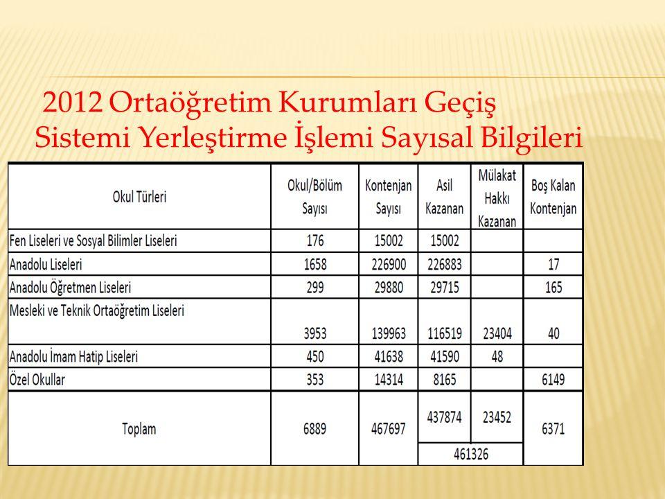2012 Ortaöğretim Kurumları Geçiş Sistemi Yerleştirme İşlemi Sayısal Bilgileri