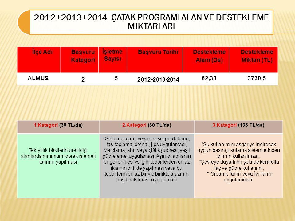 İlçe Adı Başvuru Kategori İşletme Sayısı Başvuru Tarihi Destekleme Alanı (Da) Destekleme Miktarı (TL) ALMUS 2 5 2012-2013-2014 62,333739,5 2012+2013+2