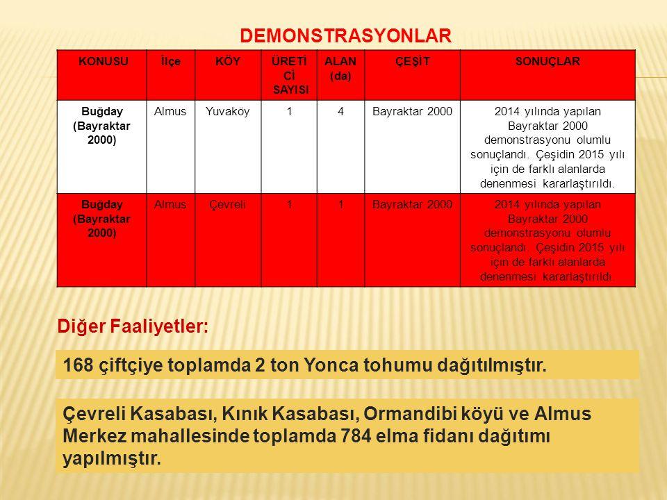KONUSUİlçeKÖYÜRETİ Cİ SAYISI ALAN (da) ÇEŞİTSONUÇLAR Buğday (Bayraktar 2000) AlmusYuvaköy14Bayraktar 20002014 yılında yapılan Bayraktar 2000 demonstra