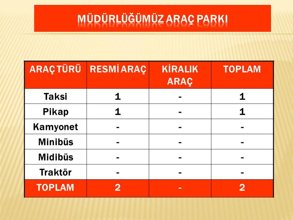 ARAÇ TÜRÜRESMİ ARAÇKİRALIK ARAÇ TOPLAM Taksi1-1 Pikap1-1 Kamyonet--- Minibüs--- Midibüs--- Traktör--- TOPLAM2-2