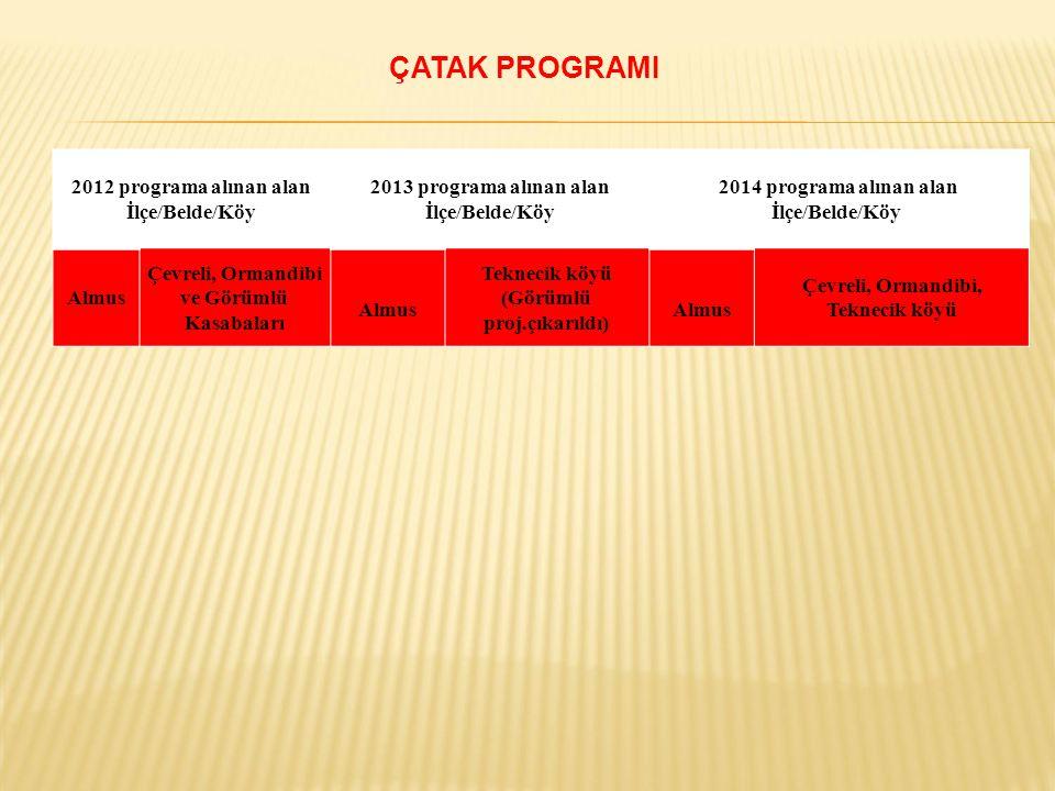 2012 programa alınan alan İlçe/Belde/Köy 2013 programa alınan alan İlçe/Belde/Köy 2014 programa alınan alan İlçe/Belde/Köy Almus Çevreli, Ormandibi ve