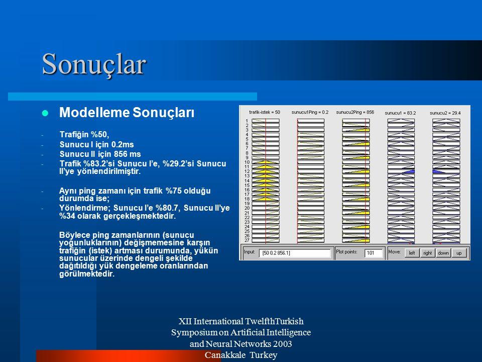 XII International TwelfthTurkish Symposium on Artificial Intelligence and Neural Networks 2003 Canakkale Turkey Sonuçlar Modelleme Sonuçları - Trafiğin %50, - Sunucu I için 0.2ms - Sunucu II için 856 ms - Trafik %83.2'si Sunucu I'e, %29.2'si Sunucu II'ye yönlendirilmiştir.