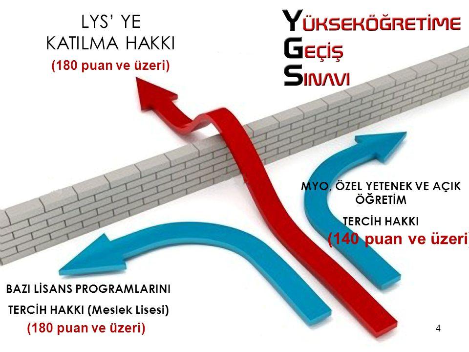 LYS' YE KATILMA HAKKI (180 puan ve üzeri) BAZI LİSANS PROGRAMLARINI TERCİH HAKKI (Meslek Lisesi) (180 puan ve üzeri) MYO, ÖZEL YETENEK VE AÇIK ÖĞRETİM TERCİH HAKKI (140 puan ve üzeri) 4