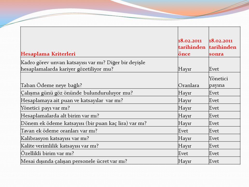 Hesaplama Kriterleri 18.02.2011 tarihinden önce 18.02.2011 tarihinden sonra Kadro görev unvan katsayısı var mı? Diğer bir deyişle hesaplamalarda kariy