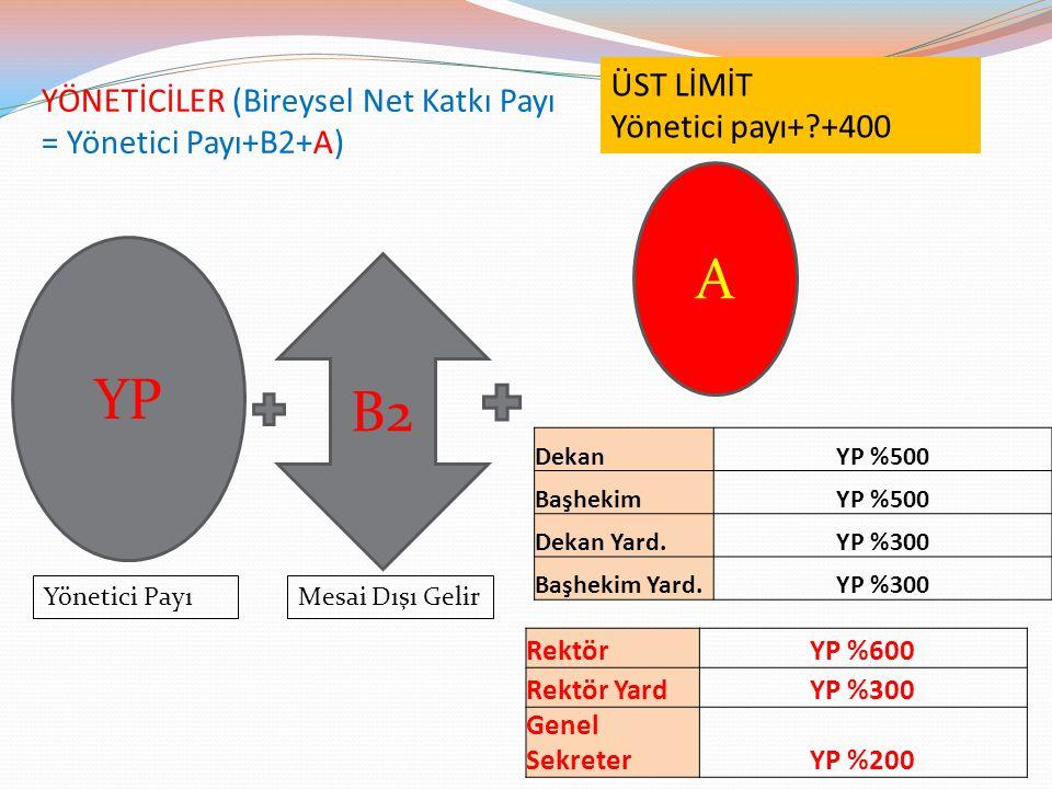YÖNETİCİLER (Bireysel Net Katkı Payı = Yönetici Payı+B2+A) A B2 YP ÜST LİMİT Yönetici payı+?+400 DekanYP %500 BaşhekimYP %500 Dekan Yard.YP %300 Başhe