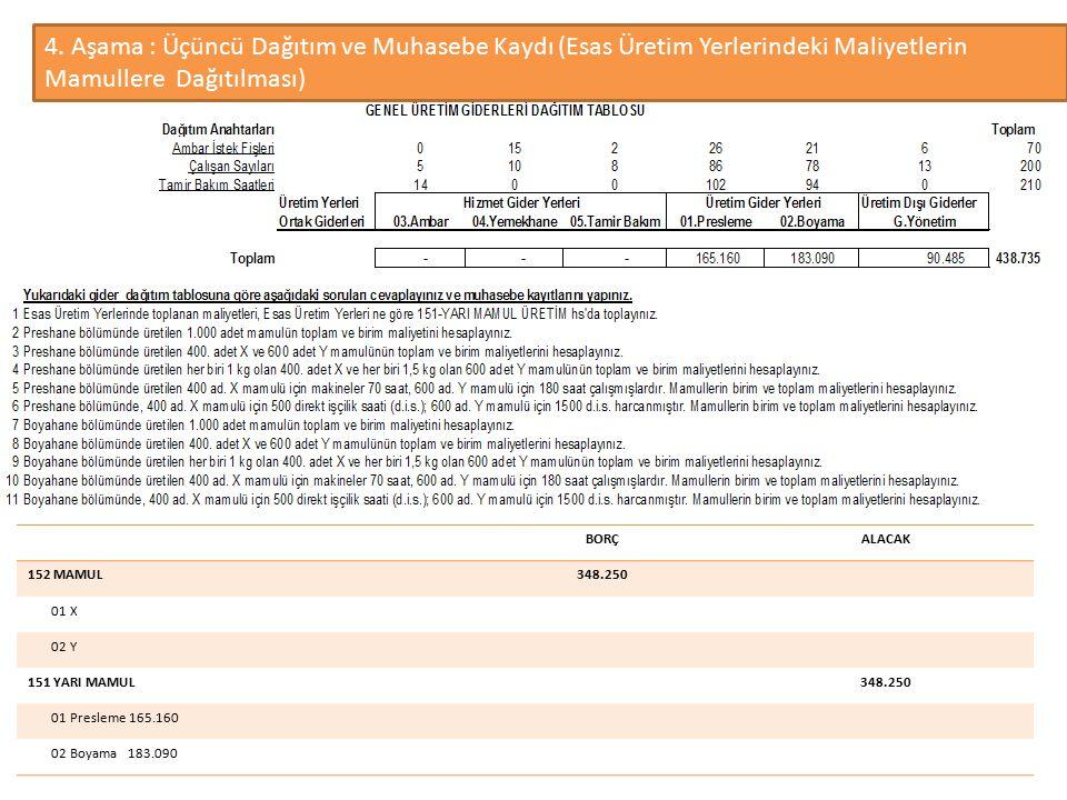 4. Aşama : Üçüncü Dağıtım ve Muhasebe Kaydı (Esas Üretim Yerlerindeki Maliyetlerin Mamullere Dağıtılması) BORÇALACAK 152 MAMUL348.250 01 X 02 Y 151 YA