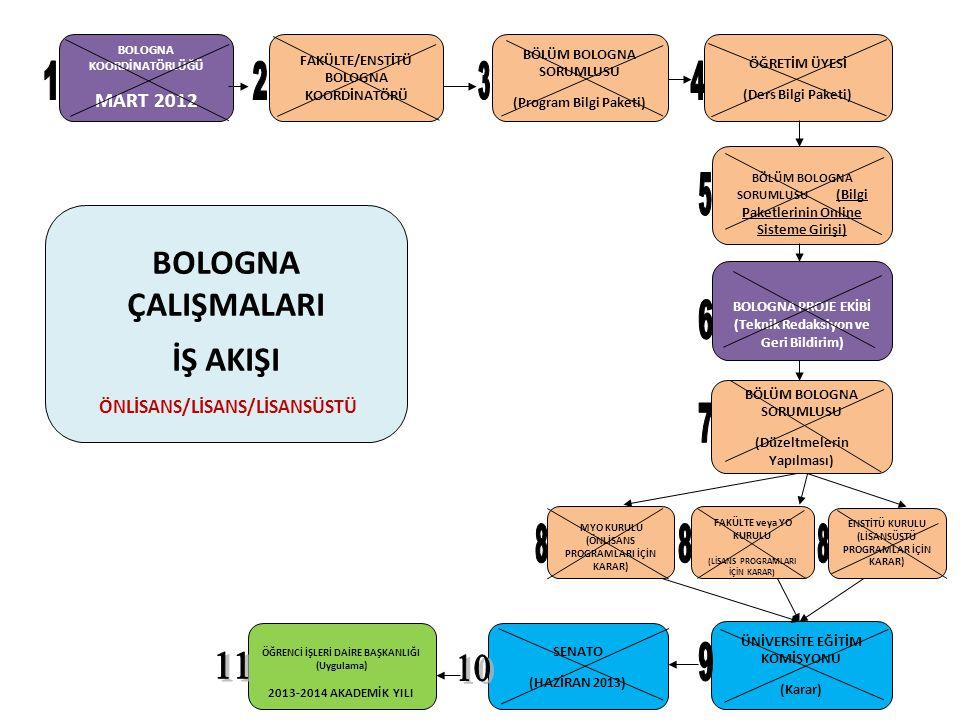 KARARLAR VE İLKELER: 27/04/2012 Tarihli Rektörlük Yazısı: Ekip Kurma 27/04/2012 Tarihli Rektörlük Yazısı: Ekiplere Verilecek Eğitim 12/06/2012 Tarihli Rektörlük Yazısı: Ortak Zorunlu Dersler AKTS 04/06/2012 Tarihli Rektörlük Yazısı: Bologna Çalışma Takvimi 20/07/2012 Tarihli Rektörlük Yazısı: Lisansüstü Kılavuzlar 08/08/2012 Tarihli Senato Kararı: 2012-2013 Öğretim yılı uygulama ilkeleri 09/08/2012 Tarihli Rektörlük Yazısı: Pilot Fakültelerin Eğitim Komisyonuna öğretim programlarını sunması 06/09/2012 Tarihli Rektörlük Yazısı: Enstitülerle Yapılan Toplantı 06/09/2012 Tarihli Rektörlük Yazısı: BEK Toplantı Günleri 06/09/2012 Tarihli Rektörlük Yazısı: BEK Ekiplerinin Güncellenmesi 22/11/2012 Tarihli Senato Kararı: Lisansüstü Eğitimle İlgili Çerçeve ve Esaslar 06/11/2012 Tarihli Rektörlük Yazısı: Birinci Değerlendirme Toplantısı 28/12/2012 Tarihli Rektörlük Yazısı: Ön lisans ve Lisan Programların Eğitim Programları Bilgi Yönetim Sistemine Girilmesi 18/01/2013 Tarihli Rektörlük Yazısı: Eğitim Programları Bilgi Yönetim Sistemine Veri Girişleri 17/01/2013 Tarihli Rektörlük Yazısı: Lisansüstü Programların Eğitim Programları Bilgi Yönetim Sistemine Girilmesi 18/02/2013 Rektörlük Yazısı: : Eğitim Programları Bilgi Yönetim Sistemine Veri Girişleri