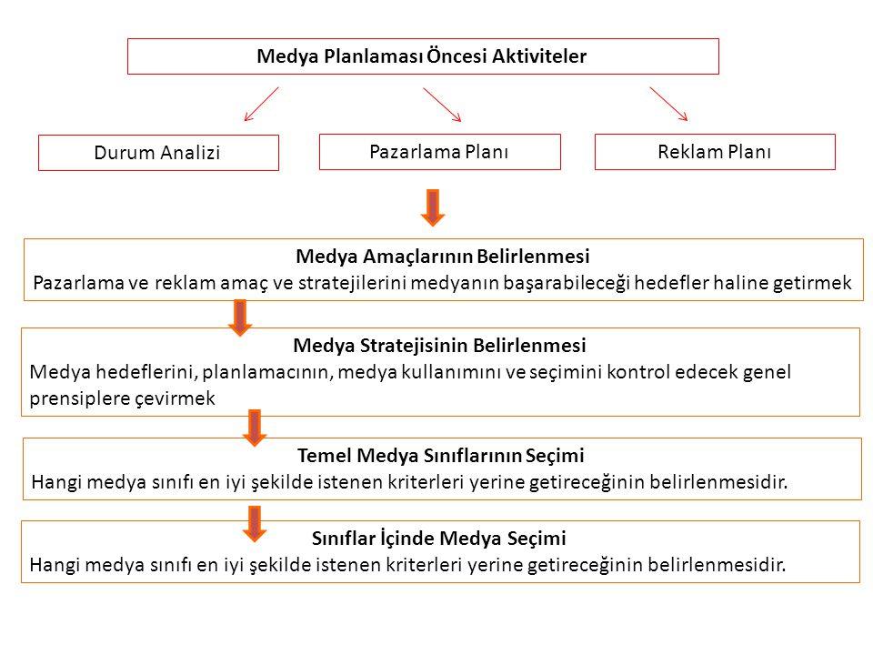 Medya Planlaması Öncesi Aktiviteler Durum Analizi Pazarlama PlanıReklam Planı Medya Amaçlarının Belirlenmesi Pazarlama ve reklam amaç ve stratejilerin