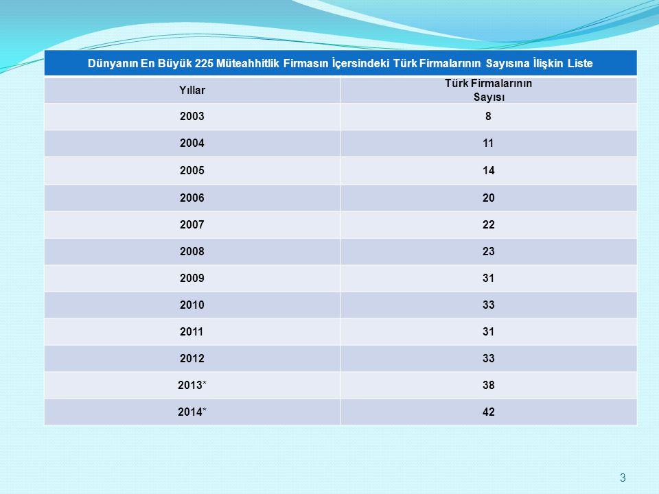 Dünyanın En Büyük 225 Müteahhitlik Firmasın İçersindeki Türk Firmalarının Sayısına İlişkin Liste Yıllar Türk Firmalarının Sayısı 20038 200411 200514 2