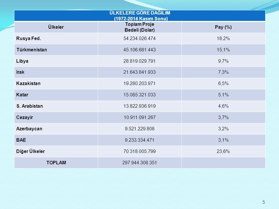 ÜLKELERE GÖRE DAĞILIM (1972-2014 Kasım Sonu) Ülkeler Toplam Proje Bedeli (Dolar) Pay (%) Rusya Fed.54.234.026.47418,2% Türkmenistan45.106.681.44315,1%