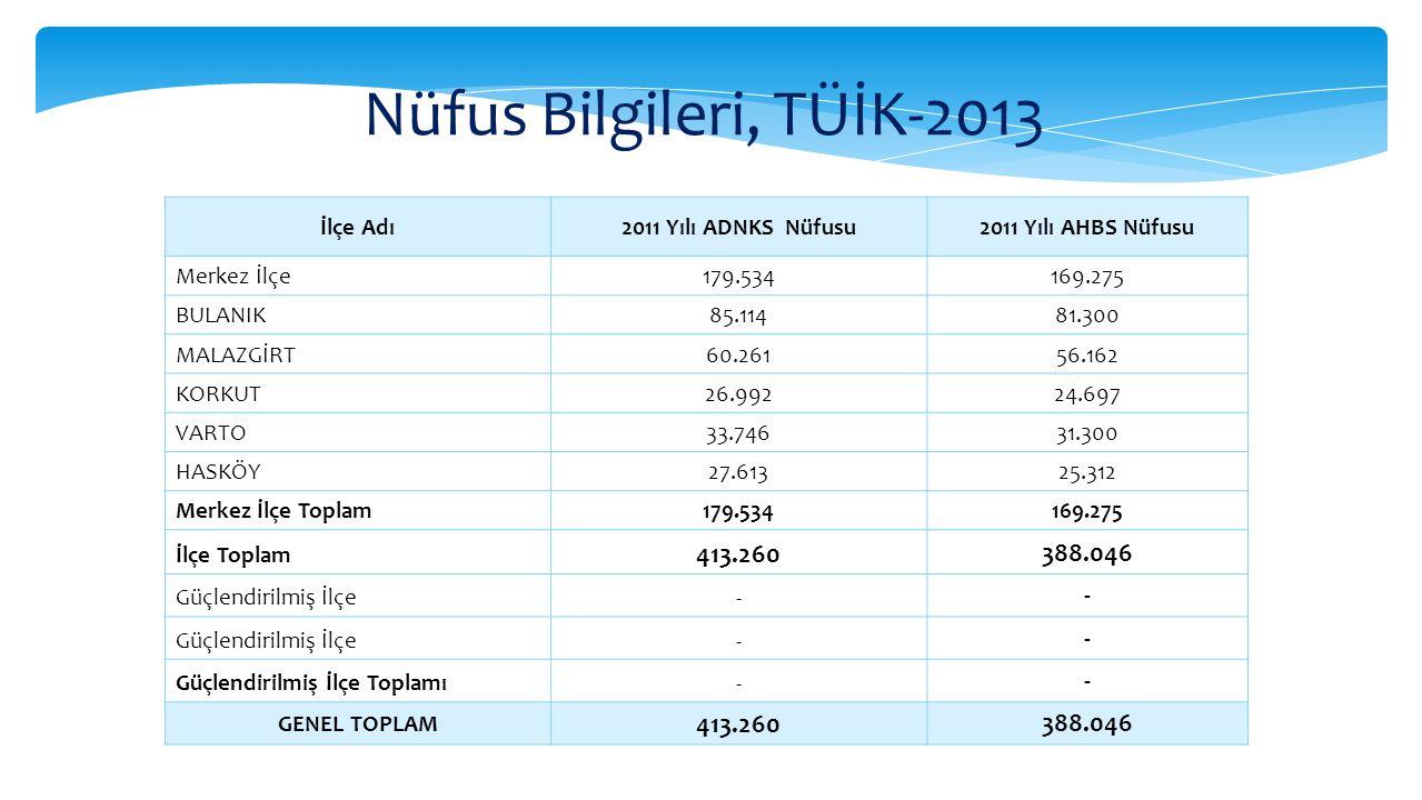 Muş Nüfus Piramidi, TÜİK-2013 İl Yaş Ortalaması 19,42 %51,18%48,81 65 + ERKEK : %1,65 65 + KADIN : %2,22 0-4 YAŞ: %6,51 0-4 YAŞ: %6,16