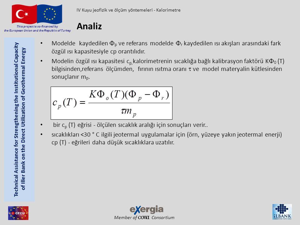 Member of Consortium This project is co-financed by the European Union and the Republic of Turkey Modelde kaydedilen  p ve referans modelde  r kayde