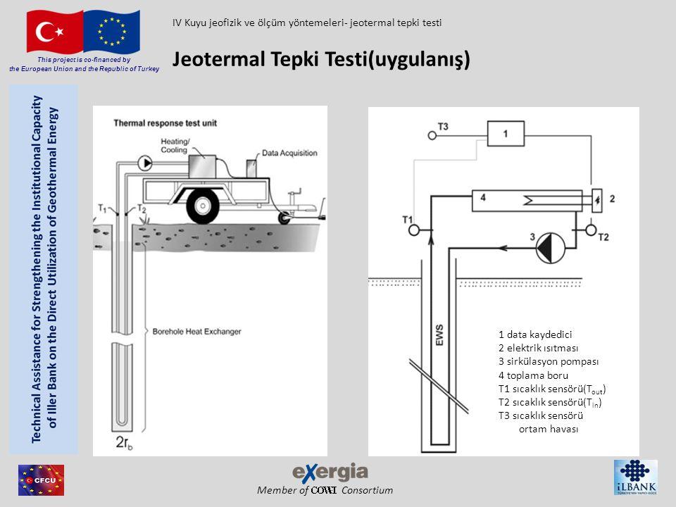 Member of Consortium This project is co-financed by the European Union and the Republic of Turkey Ölçümlerin performansı: Alış –veriş sıcaklıklarının ve sıvı akışı (su) ölçümü sürekli veri toplanması ile Yeterli test periodu(72 s, SANNER, 2001; EKLÖF & GEHLIN, 1996) ölçümdeki hata olmaması için – Veriş kapasitesindeki dalgalanma – Gün boyuncaki sıcaklıktaki dalgalanma Termal Tepki Testinin değerlendirilmesi Temel : doğrusal kaynak teorisi – KELVIN BHE'nin doğrusal kaynak gibi düşünülmesi Veriş ve alış sıcaklığı arasındaki ortalama (gradient) sıcaklığın kronolojik gelişiminden, termal iletkenliği λ ve sıvı ve kuyu cidarı arasındaki termal direnci tanımlamak mümkündür.